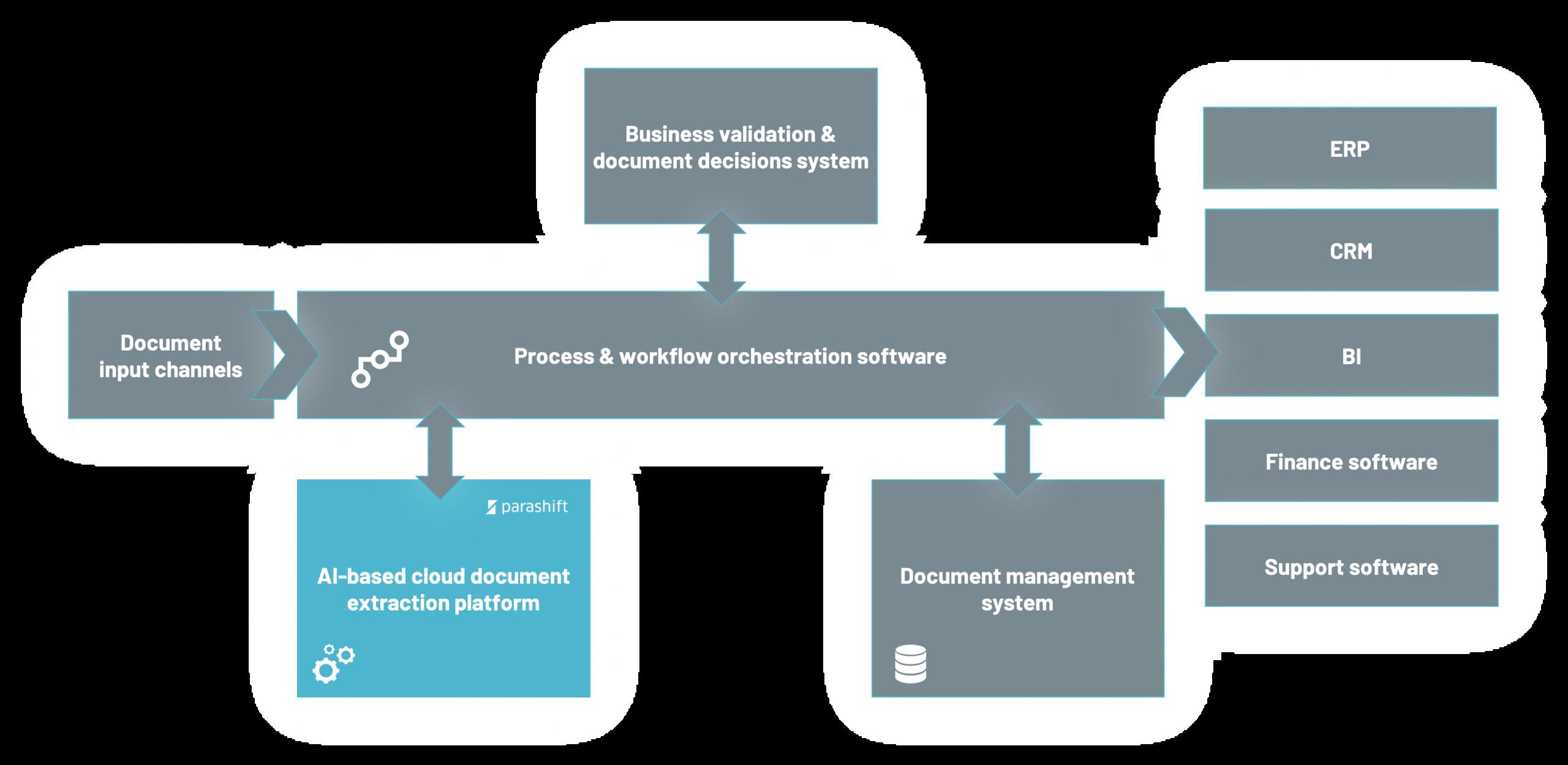 Software Landscape